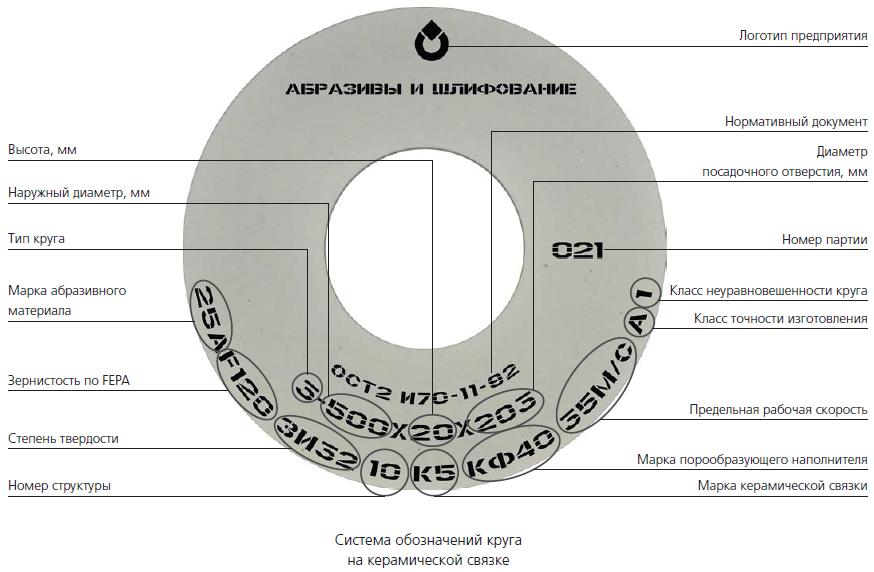 Абразивный круг для шлифовки